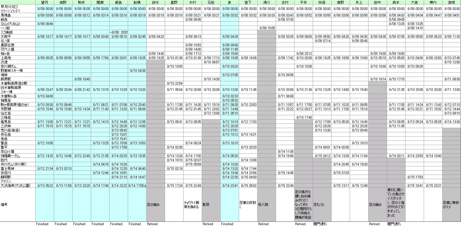 TJAR2010の経過と観戦サマリ